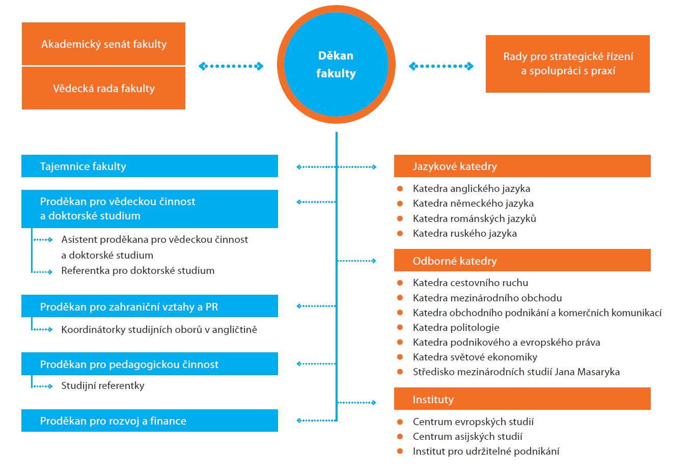 Organizační struktura FMV
